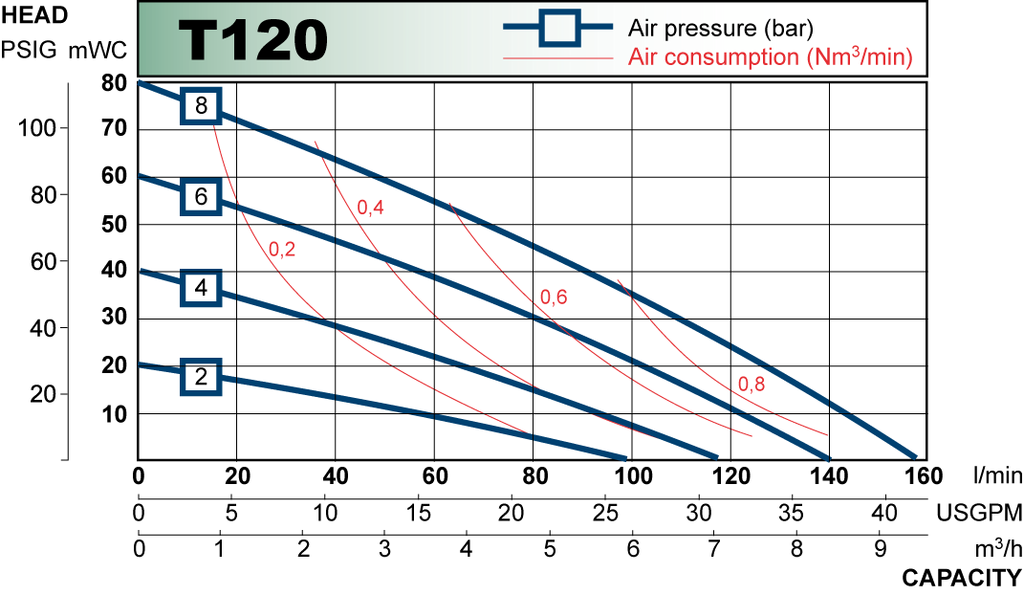 T120 performance curve 2009.en