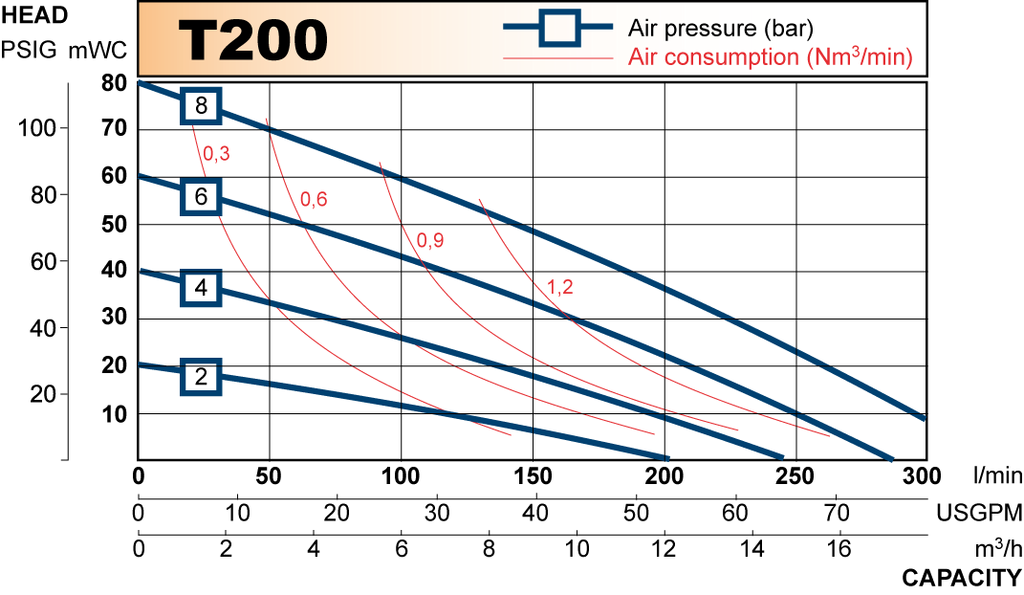 T200 performance curve 2009.en
